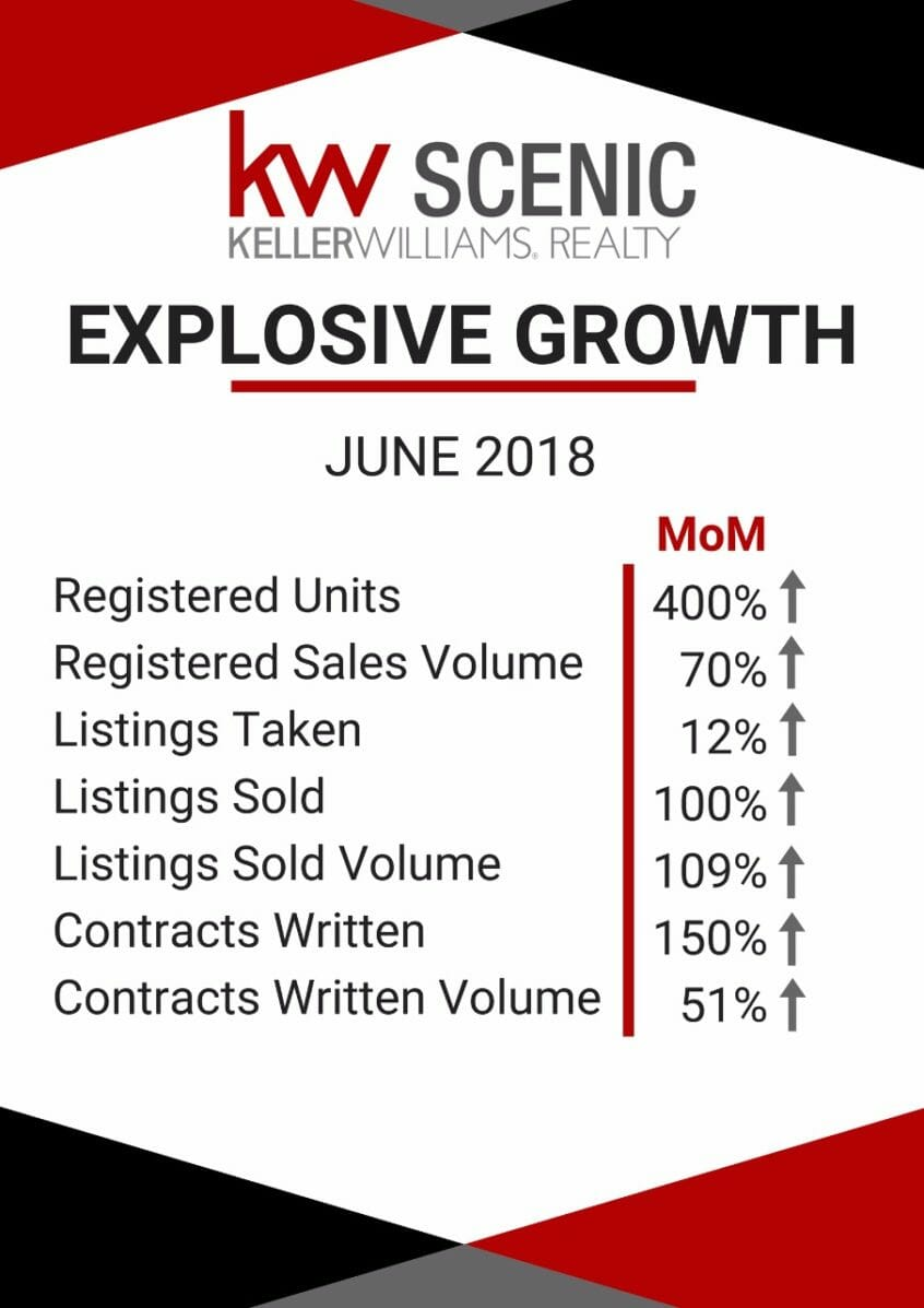 Image of Language of Real Estate statistics for KW Scenic (Hermanus) for June 2018